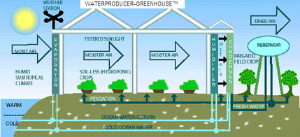 Image of WaterProducer-Greenhouse™
